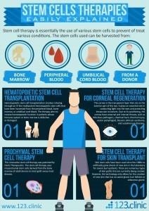 терапии через стволовых клеток